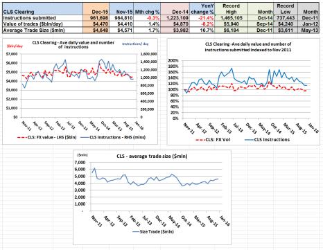 CLS Clearing charts Dec 15