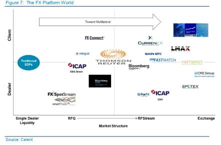 FX platform landscape