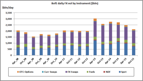 FX Volumes in London from BoE survey Data for Oct 2015