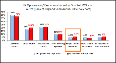 FXOptions -execution channel BofE data Apr 15