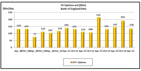 FXOptions vol BofE data Apr 15