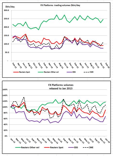 1st tier platform Chart vols Jan 16