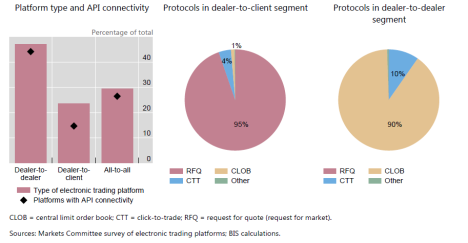 Survey of electronic trading platforms and usage of trading protocols