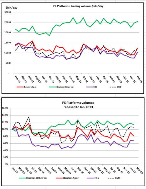 1st tier platform Chart vols Feb 16