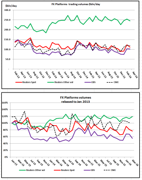 1st tier platform Chart vols Mar 16