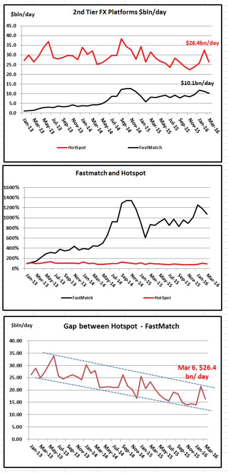 2nd tier platform charts Mar 16